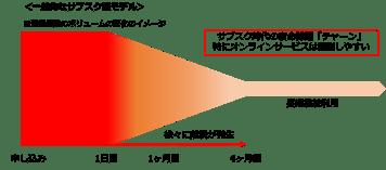 一般的なサブスク型モデル修正(赤)