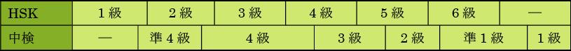 中国語ブログ(中国語検定&HSK)