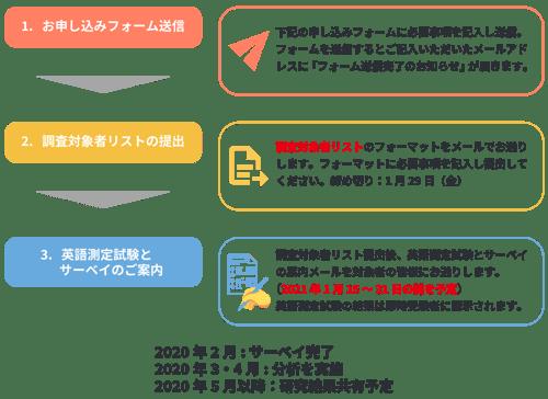 201209_白木教授共同研究キャンペーン_フロー日付変更