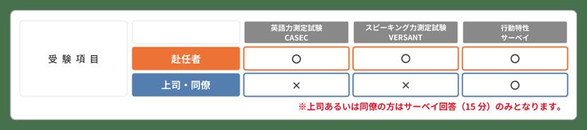 201218白木教授共同研究キャンペーン_受験項目