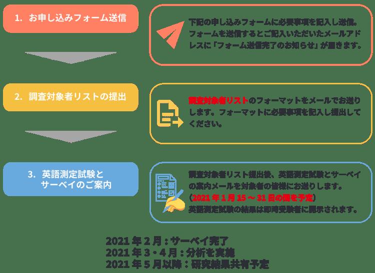 201218_白木教授共同研究キャンペーン