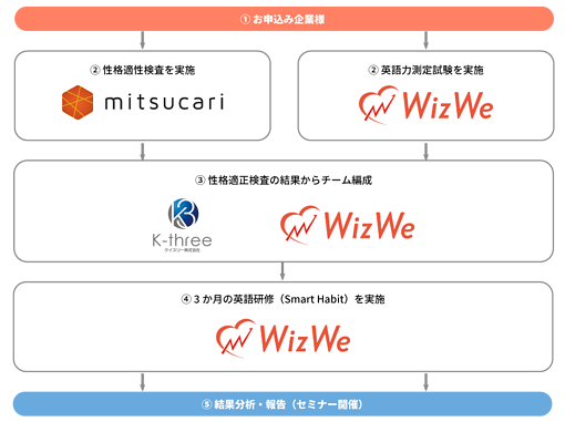 wizwe_mitsukari_K31_フロー