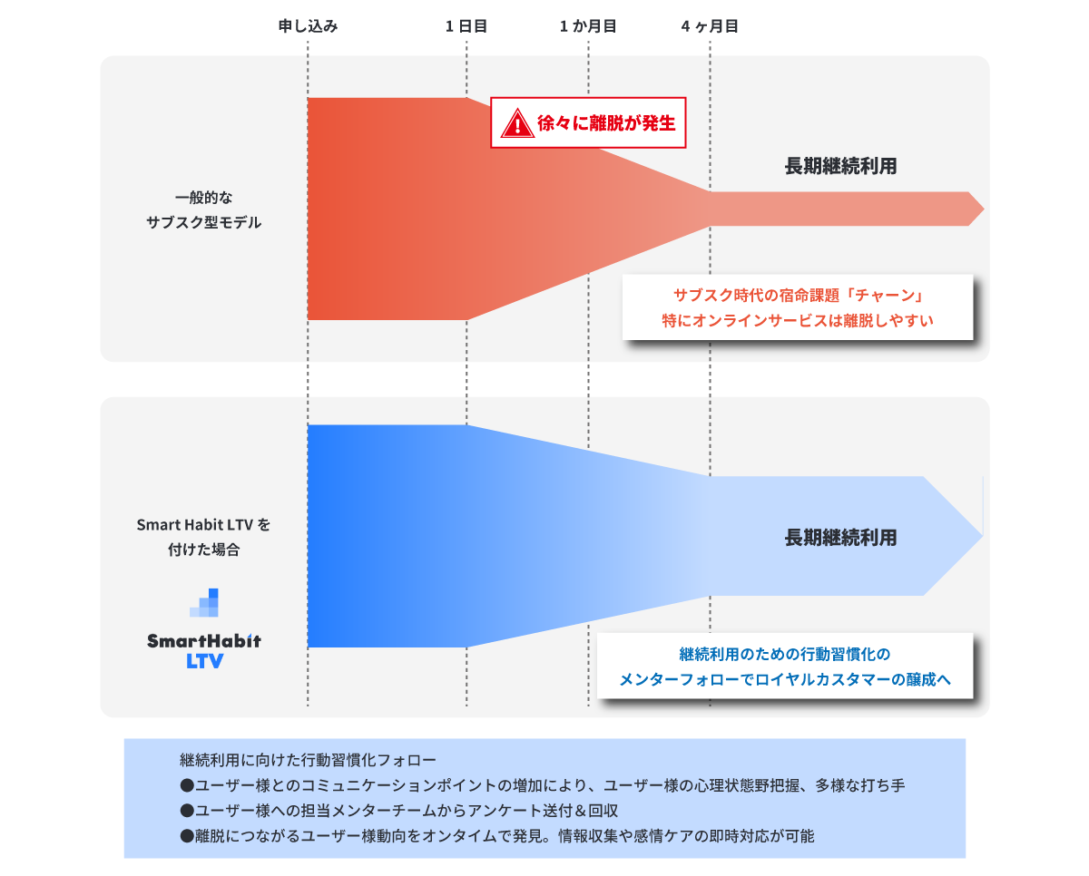 ユーザー数のボリューム変化のイメージ