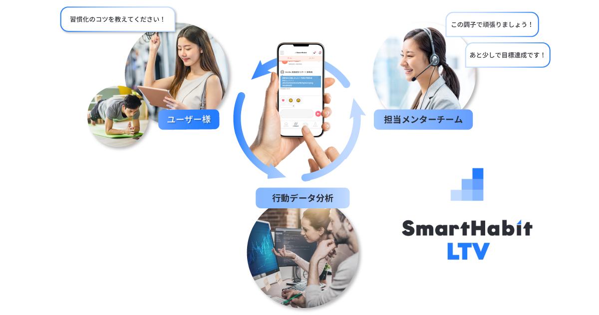 Smart Habit LTV 概念図