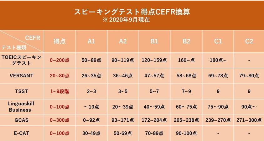 CEFR修正